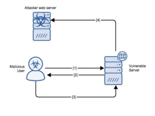 10/26/17: Java JMX Server Insecure Configuration RCE – Alert