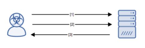 02/07/19: PHP Web Shell b374k v3 2 3 – Alert Logic Support